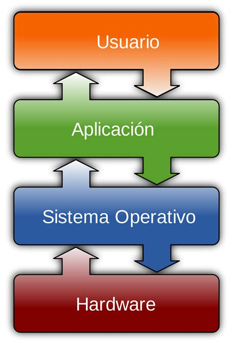 Sistema Operativo  Wikipedia, La Enciclopedia Libre