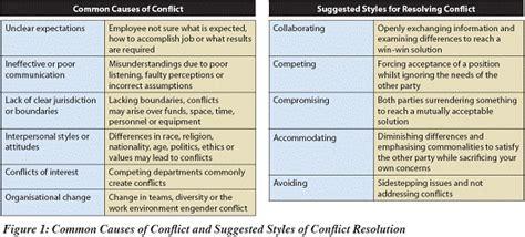 workplace conflict resolution bpircom