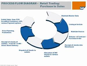Sap Mm Process Flow Chart  U2013 Sap Fico Process Flow Chart Fi