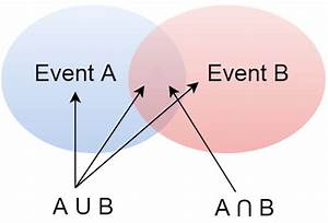 Venn Diagrams Of Event Intersection  A U2229b And Union  Aub