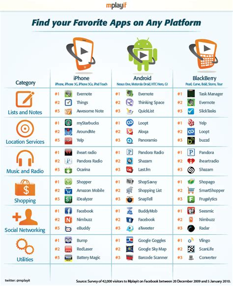 the most popular apps on android blackberry and iphone