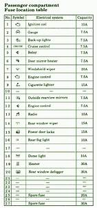 2003 Mitsubishi Lancer Compartment Fuse Box Diagram