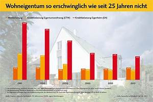 Kreditzinsen Aktuell Immobilien Kauf : wohneigentum in berlin jetzt auf ~ Jslefanu.com Haus und Dekorationen