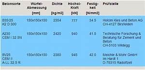 Beton Mischverhältnis Tabelle : carbometum betonpr fung statik ~ A.2002-acura-tl-radio.info Haus und Dekorationen