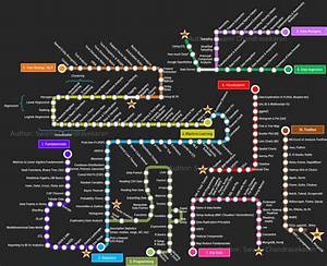 The Road to Data Science