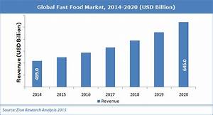 Global Fast Food Market - Industry Analysis, Size, Share ...