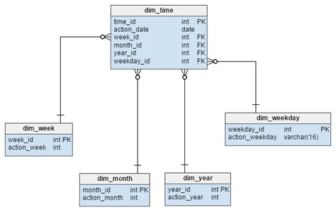 aggregate tables in data warehouse exles bridge table in data warehouse all the data related to