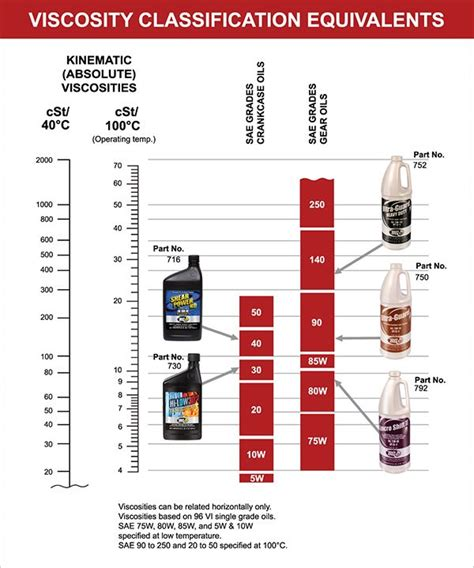Viscosity Classification