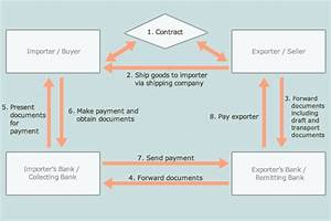 common payment methods hktdc With documents against acceptance