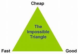 The Consolation of Blogging: The Triangle of life