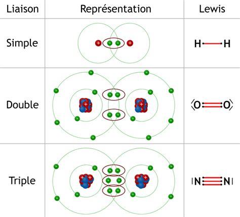 cuisine chimique les atomes se lient la chimie à partir de zéro