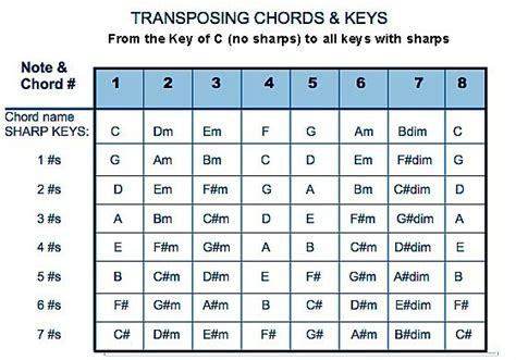 Two Finger Mandolin Chord Chart Printable