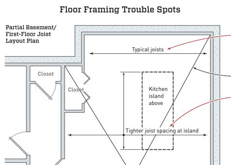 framing trouble spots jlc
