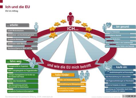 Die Europäische Union  Brandenburgische Landeszentrale
