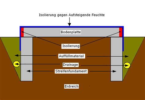 Bodenplatte Fundament Aufbau Aufbau Unter Bodenplatte Gartenhaus