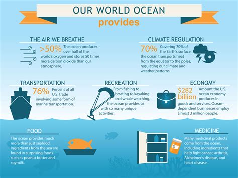 Top Interesting Infographics About Our Oceans Page