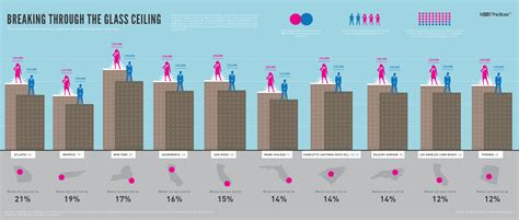 glass ceiling salaries pay equity a blip or sustained change 187 the glass