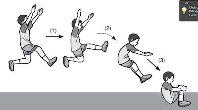 Lompat Jauh Gaya Jongkok Gaya Ortodock Pengertian