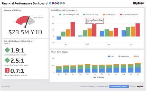 financial performance executive dashboard examples