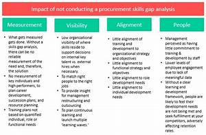 Procurement Skills Gap Analysis: Problems of not ...