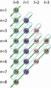 Diagram  Electron Configuration And Orbital Filling
