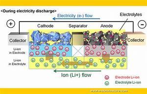 Suv Le Plus Fiable : passion suv toyota veut rendre les batteries lithium ion plus fiables ~ Gottalentnigeria.com Avis de Voitures