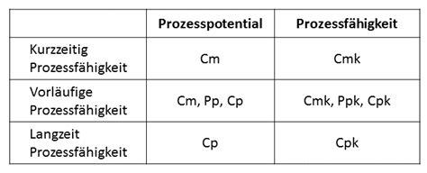 Der cpk wert ist definiert als der abstand des mittelwertes zur näher gelegenen toleranzgrenze (ot bzw. Berechnung Cpk Wert / Z Wert Tabelle Excel Berechnung - mastodor-wall