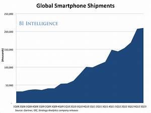 global smartphone shipments-2