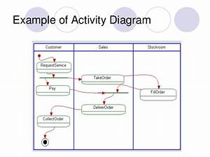 Lecture6 Activity Diagrams