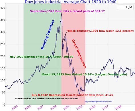 2.1 us stock market overview. 100 Years Dow Jones Industrial Average Chart History ...