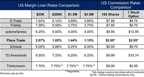 brokerage fees comparison trade stocks for less with new ultra low