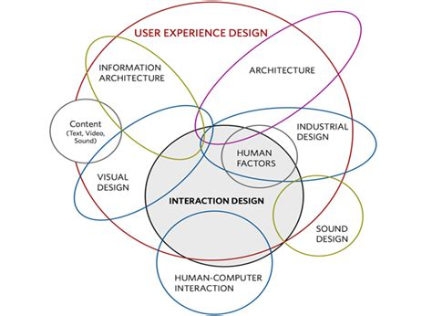 Ui Vs Ux What's The Difference?  Webdesigner Depot