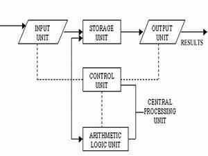 Basic Organization Of A Computer System