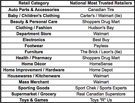 study reveals list  canadas  trusted retailers