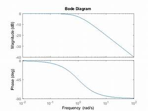 Plot Bode Frequency Response With Additional Plot