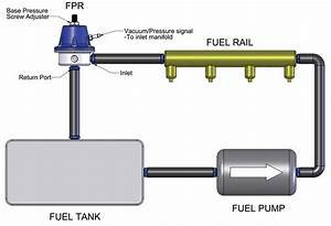 How Does An Fpr Work