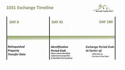 1031 Timeline Exchange