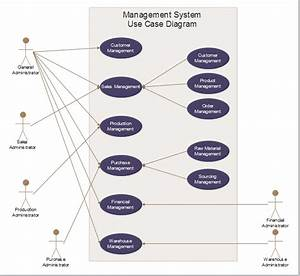 Flow Chart Of Hostel Management System  U2013 Campus Management