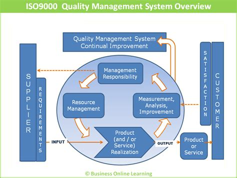 Introduction To Quality Management Concepts  Coursecraft. Lennox Air Conditioning Systems. Associate Degree In Computer Science Jobs. How To Cure Diarrhea In Toddlers. Direct Consolidation Loan Interest Rate. Big Bang Theory Episode 6 Adobe Stock Photos. American Express Business Travel Login. Hair Schools In Virginia Impulsivity And Adhd. Houston Training Schools Mini Excavator Track