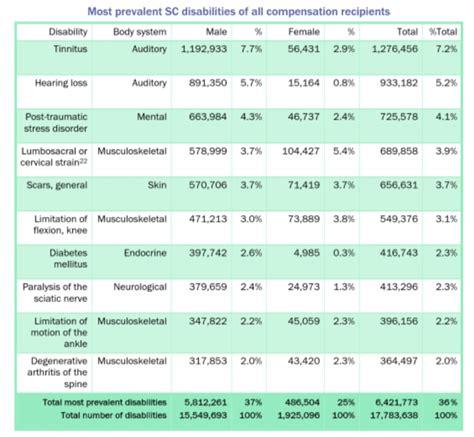 hearing loss compensation tables va disability rating chart most common va service