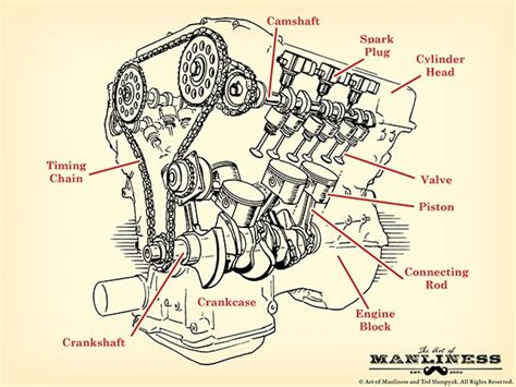 How Car Engine Works The Art Manliness