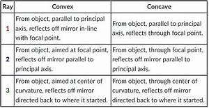 Ray Tracing Convex Concave Mirrors Video Lesson