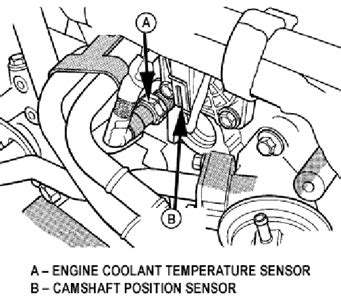 Dodge Neon Coolant Hose Diagram by Solved On My 2003 Dodge Neon Sxt The Cooling Fan Stays On