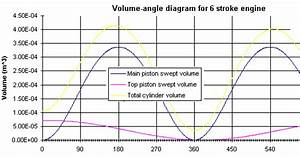 How Does A 6 Stroke Engine Work