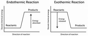 Comparing Change In Energy Between Exothermic And