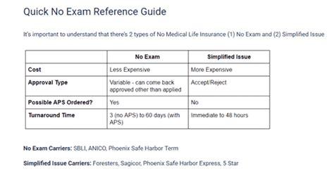 Life Insurance W/ No Medical Exam