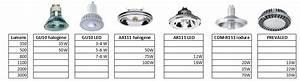 Remplacement Lampe Halogene 500w Par Led : mr16 led culot gu5 3 12 v ~ Edinachiropracticcenter.com Idées de Décoration