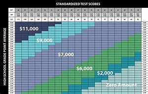 Act Score Chart Harding Admissions Scholarships