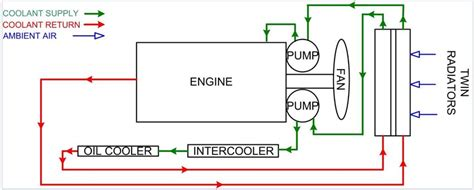 Engine Cooling System Page Water Mechdiesel