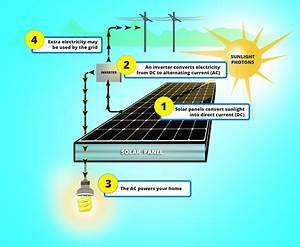 What Is Solar Energy And How Do Solar Panels Work  Solar
